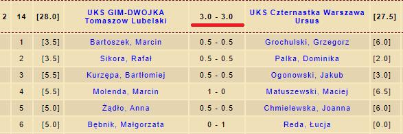 Wyniki II Liga Juniorów w szachach 2011 rok